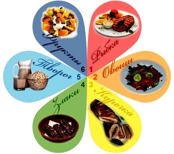 Рецепты для диеты 6 лепестков куриный день